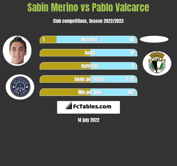 Sabin Merino vs Pablo Valcarce h2h player stats