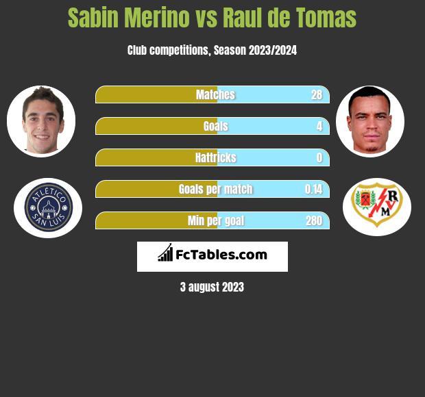 Sabin Merino vs Raul de Tomas h2h player stats