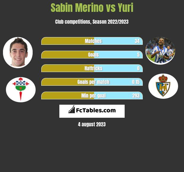 Sabin Merino vs Yuri h2h player stats