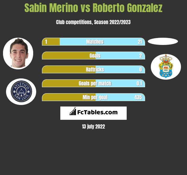Sabin Merino vs Roberto Gonzalez h2h player stats