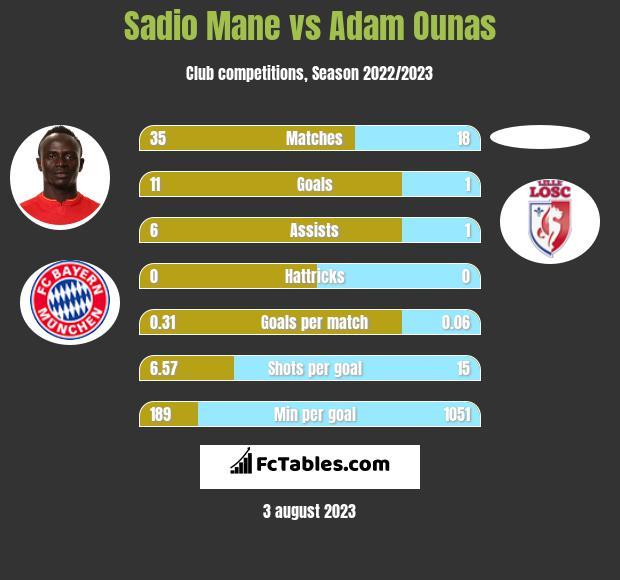 Sadio Mane vs Adam Ounas h2h player stats