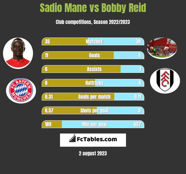 Sadio Mane vs Bobby Reid infographic