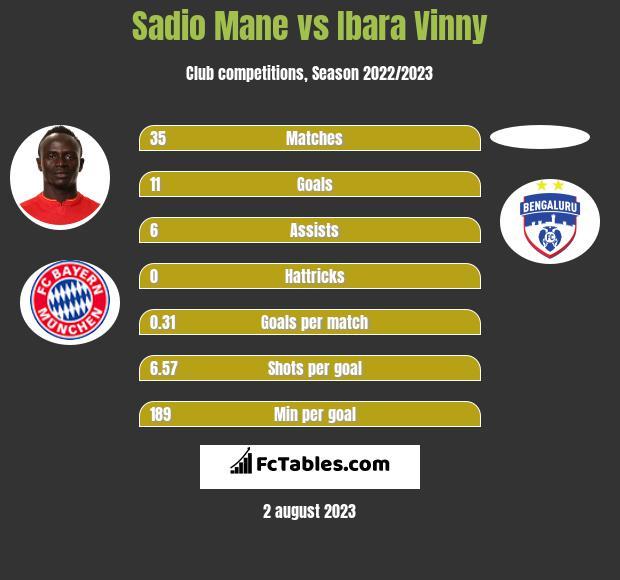 Sadio Mane vs Ibara Vinny h2h player stats