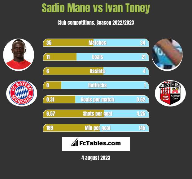 Sadio Mane vs Ivan Toney h2h player stats