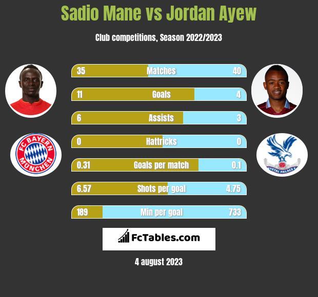 Sadio Mane vs Jordan Ayew infographic