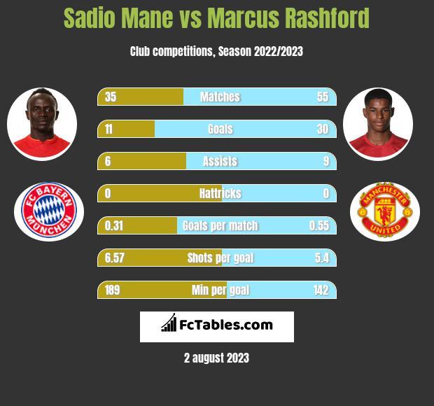 Sadio Mane vs Marcus Rashford infographic