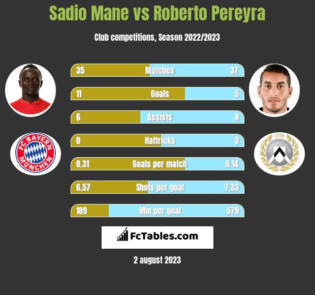 Sadio Mane vs Roberto Pereyra infographic