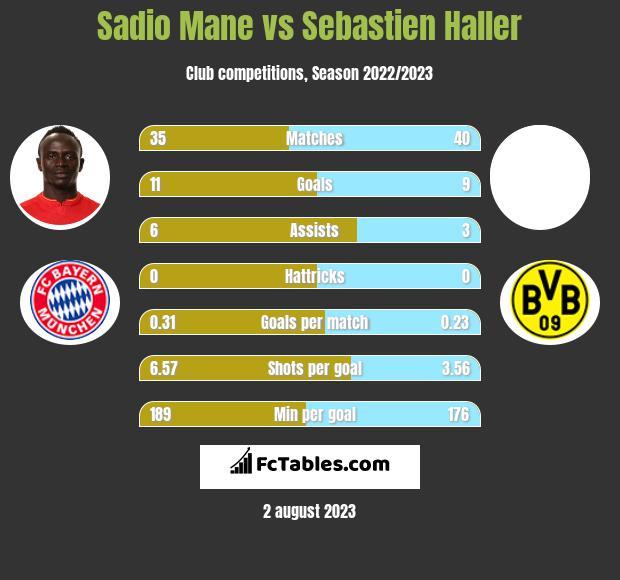 Sadio Mane vs Sebastien Haller infographic