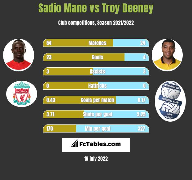 Sadio Mane vs Troy Deeney h2h player stats