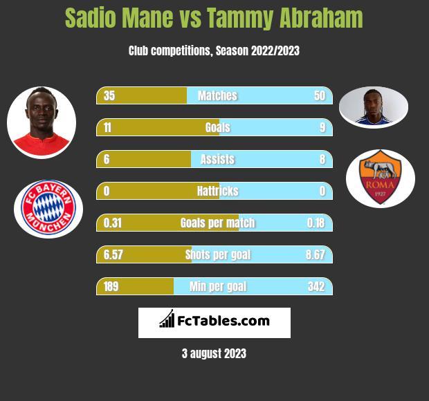 Sadio Mane vs Tammy Abraham infographic