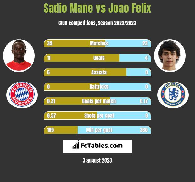 Sadio Mane vs Joao Felix infographic