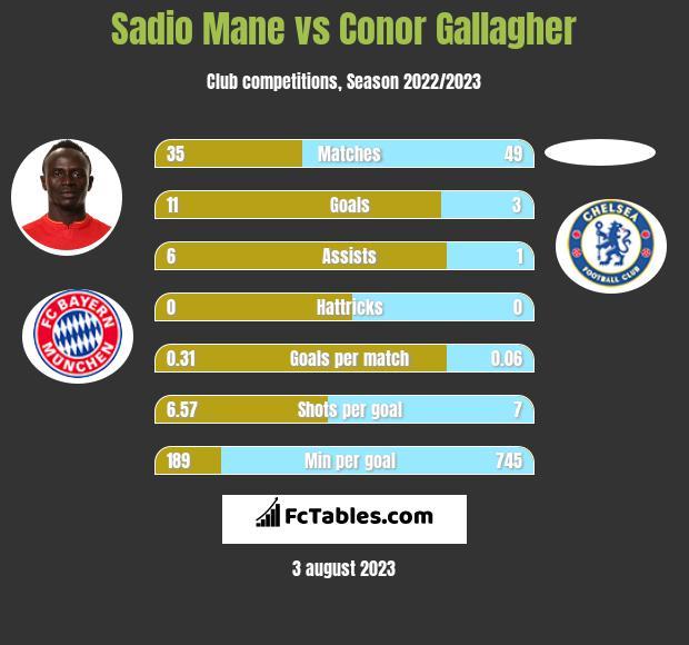 Sadio Mane vs Conor Gallagher h2h player stats