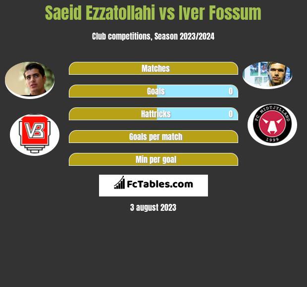Saeid Ezzatollahi vs Iver Fossum infographic
