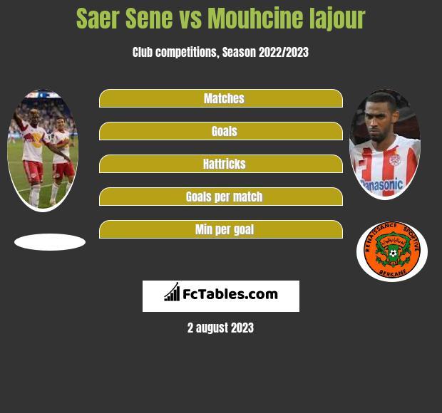 Saer Sene vs Mouhcine Iajour h2h player stats