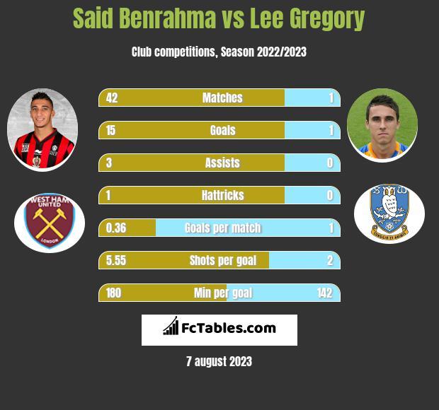 Said Benrahma vs Lee Gregory infographic