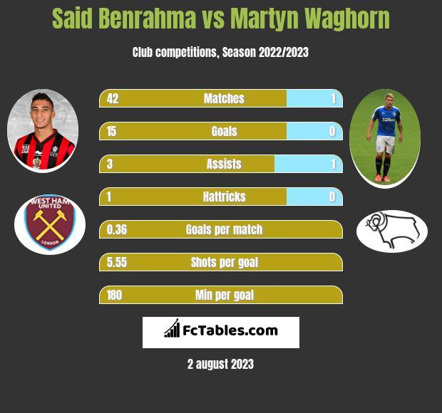 Said Benrahma vs Martyn Waghorn infographic