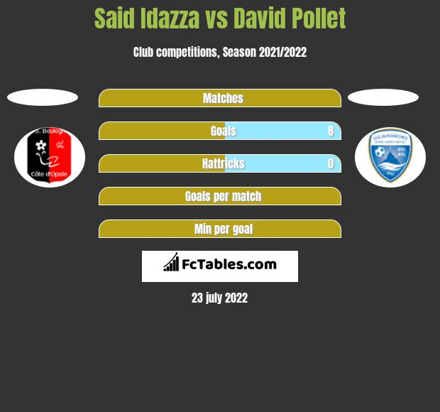 Said Idazza vs David Pollet h2h player stats