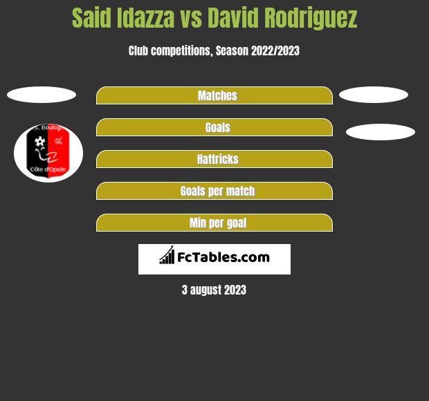 Said Idazza vs David Rodriguez h2h player stats