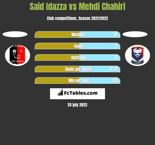 Said Idazza vs Mehdi Chahiri h2h player stats