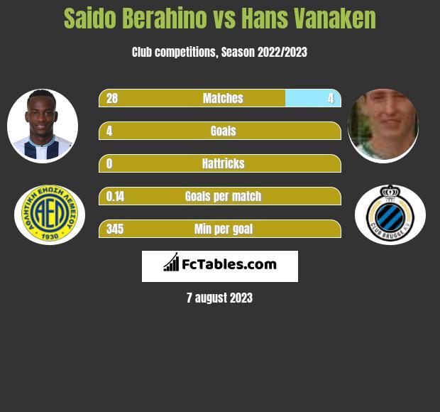 Saido Berahino vs Hans Vanaken h2h player stats
