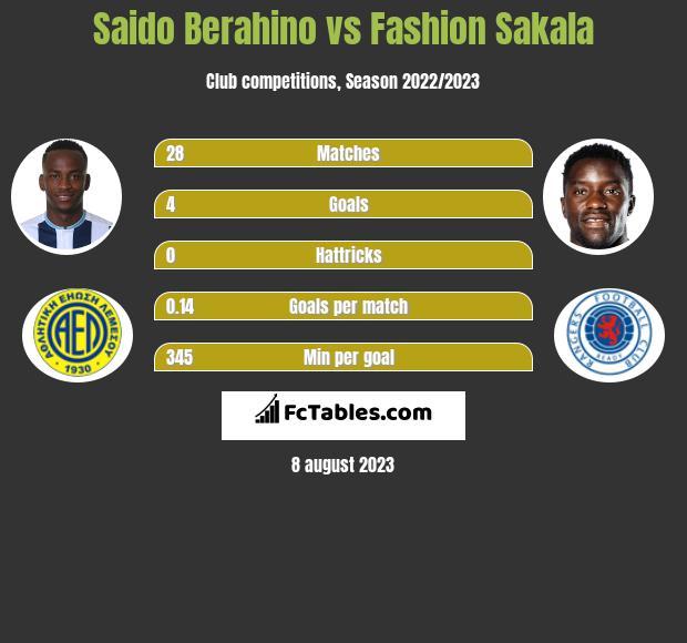 Saido Berahino vs Fashion Sakala h2h player stats