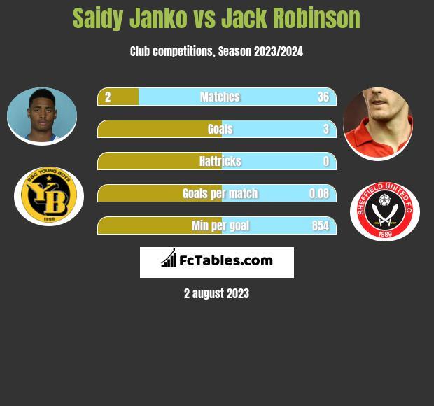 Saidy Janko vs Jack Robinson infographic