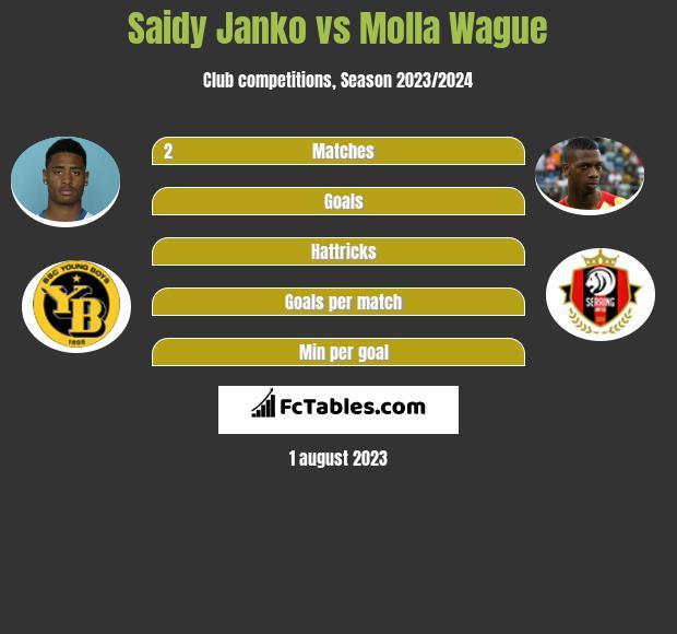 Saidy Janko vs Molla Wague infographic