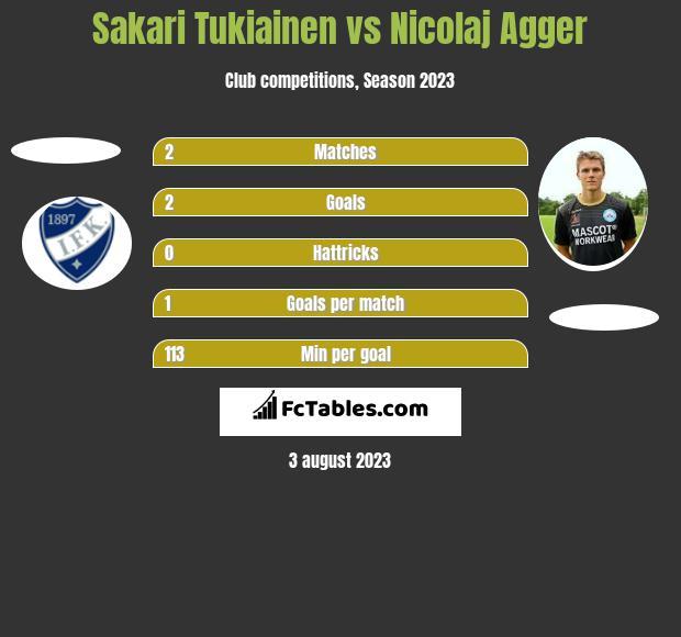 Sakari Tukiainen vs Nicolaj Agger h2h player stats