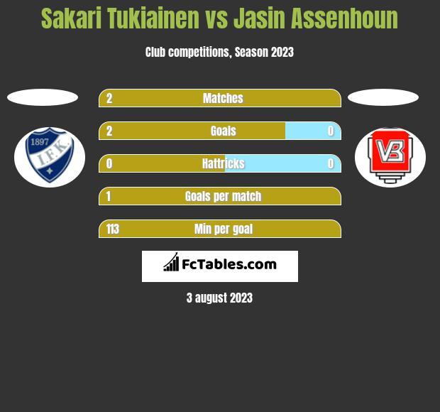 Sakari Tukiainen vs Jasin Assenhoun h2h player stats