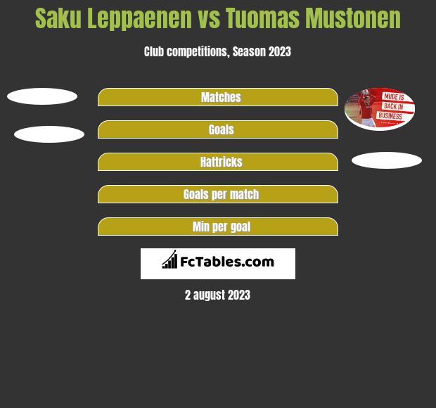 Saku Leppaenen vs Tuomas Mustonen h2h player stats
