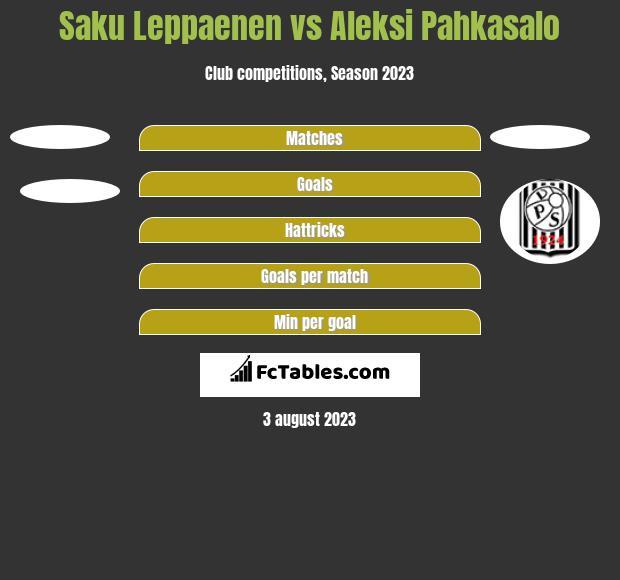 Saku Leppaenen vs Aleksi Pahkasalo h2h player stats