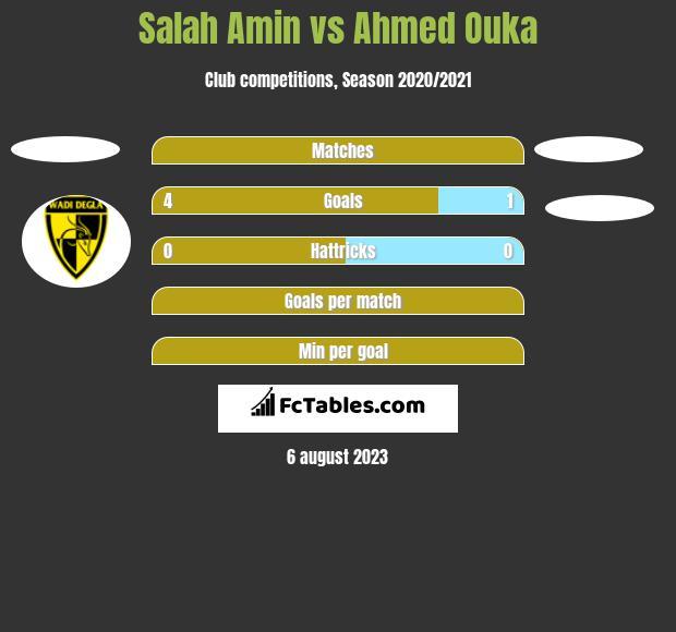 Salah Amin vs Ahmed Ouka h2h player stats