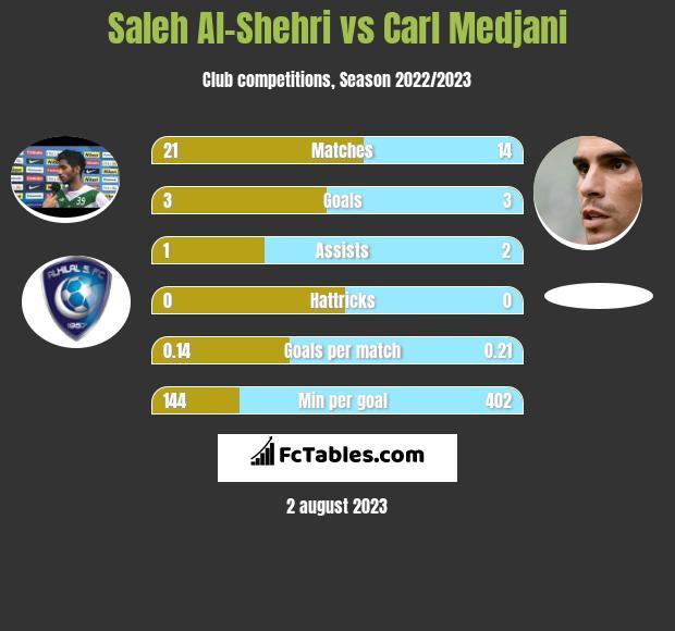 Saleh Al-Shehri vs Carl Medjani h2h player stats