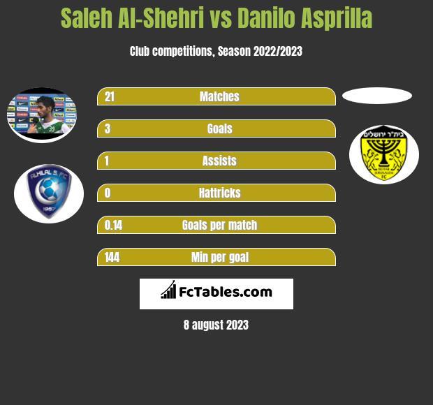 Saleh Al-Shehri vs Danilo Asprilla h2h player stats