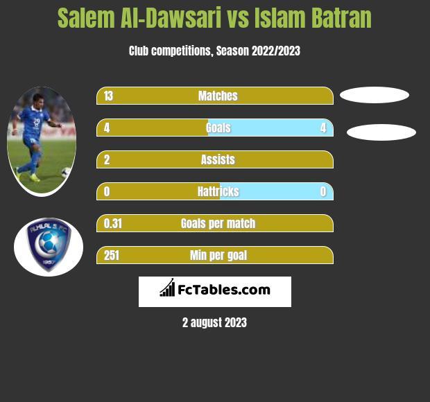 Salem Al-Dawsari vs Islam Batran h2h player stats