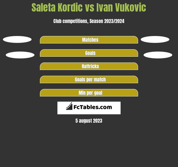 Saleta Kordic vs Ivan Vukovic h2h player stats