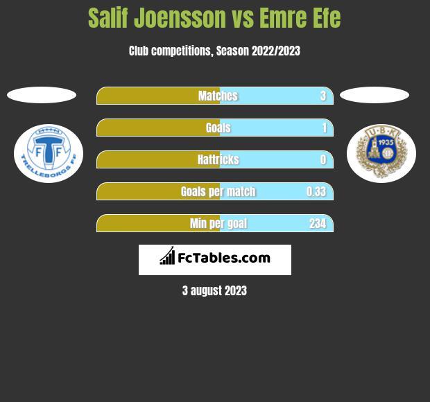 Salif Joensson vs Emre Efe h2h player stats