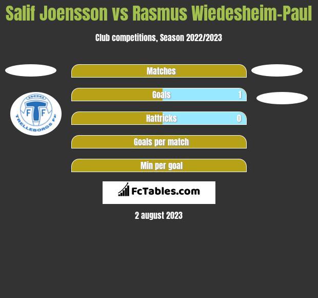 Salif Joensson vs Rasmus Wiedesheim-Paul h2h player stats