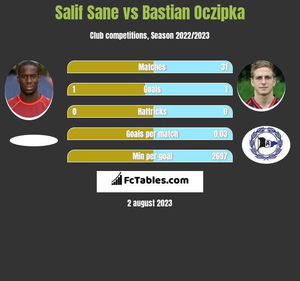 Salif Sane vs Bastian Oczipka infographic