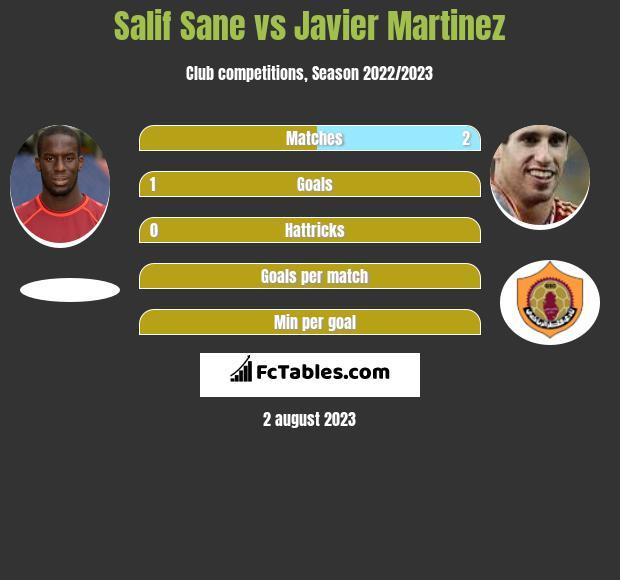 Salif Sane vs Javier Martinez infographic