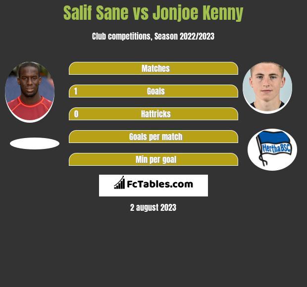Salif Sane vs Jonjoe Kenny infographic