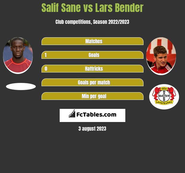 Salif Sane vs Lars Bender infographic