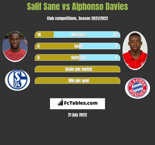 Salif Sane vs Alphonso Davies infographic