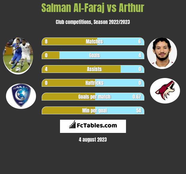 Salman Al-Faraj vs Arthur infographic