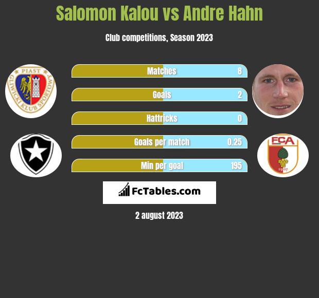 Salomon Kalou vs Andre Hahn infographic