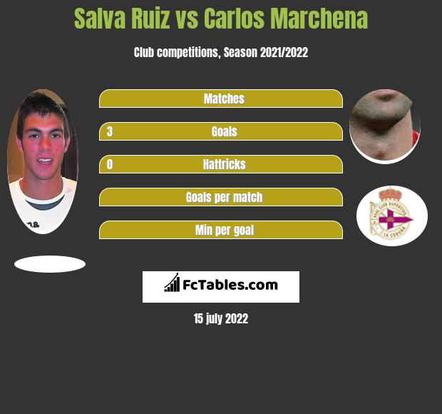 Salva Ruiz vs Carlos Marchena infographic