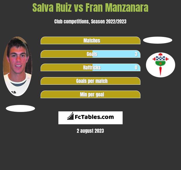 Salva Ruiz vs Fran Manzanara infographic