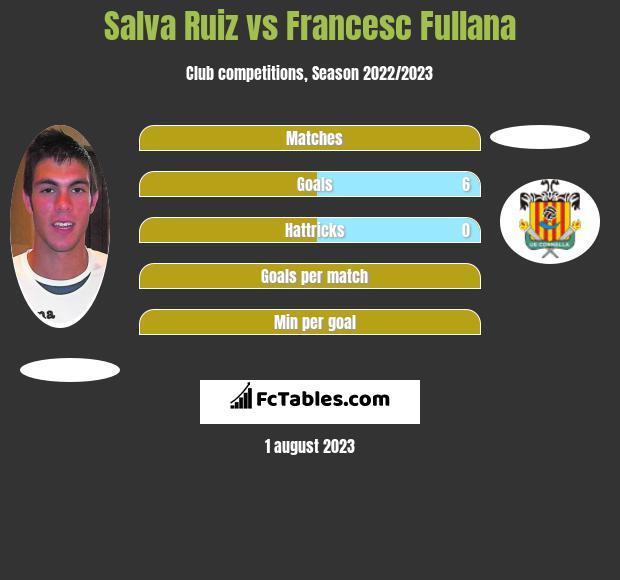 Salva Ruiz vs Francesc Fullana infographic