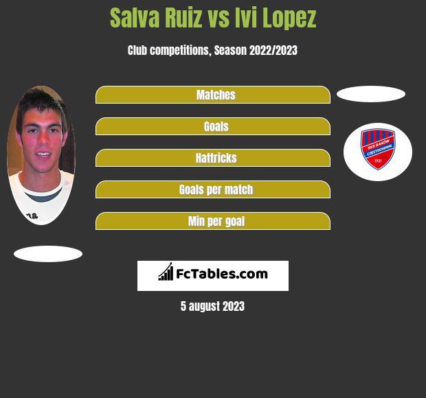 Salva Ruiz vs Ivi Lopez infographic