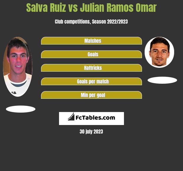 Salva Ruiz vs Julian Ramos Omar infographic